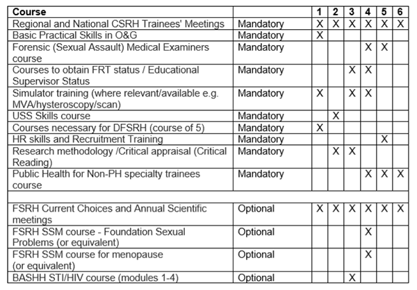Mandatory and Optional courses for CSRH Trainees