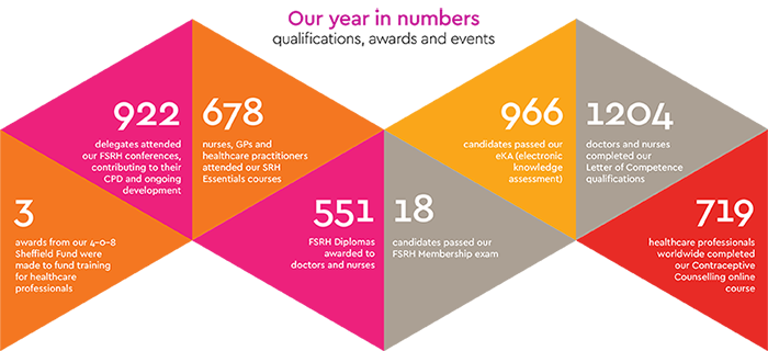 Our year in numbers 2018 FSRH