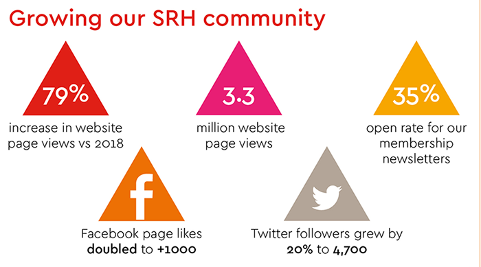 Our SRH Community in 2019