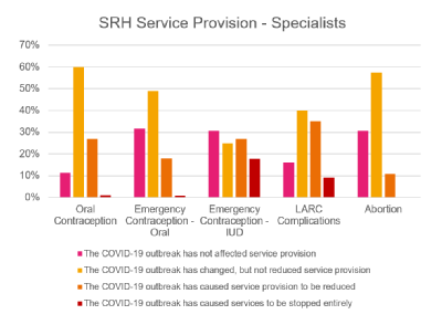 Service provision specialists survey